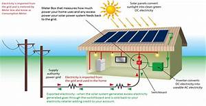 The Ways To Connect Solar Panels To Your Solar Project
