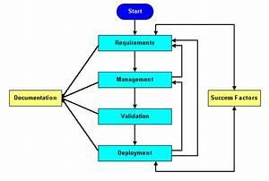 Process Flow Diagram Requirements