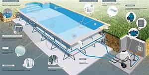 Piscine En Kit Enterrée : kit piscine enterr e eris indrapool albig s ~ Melissatoandfro.com Idées de Décoration