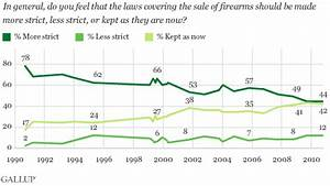 Anti Gun Control Charts Americans Favor Semi Automatic Weapons Ban Wary Of 39 Gun
