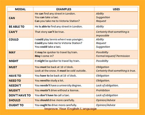 modal auxiliaries worksheet 4th grade modal verbs