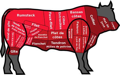 cuisiner roti de boeuf j 39 adore être carnivore