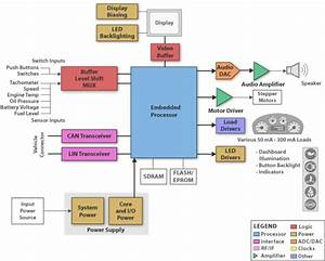 Automotive Instrument Cluster Block Diagram