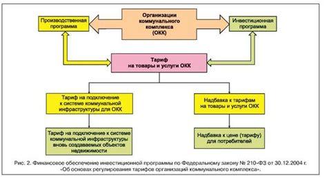 Введение Разработка рекомендаций по повышению энергоэффективности системы теплоснабжения в городе Соколе
