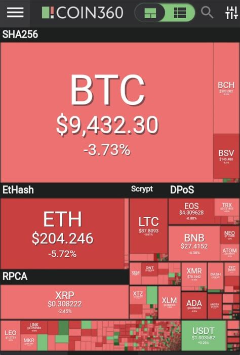 This is because bitcoin's price is based solely on speculation. Bitcoin Price Drop Below $10,000