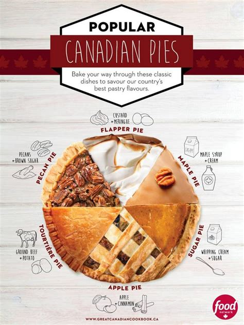 cuisine gastronomie canadian pies infographic canadian food drink