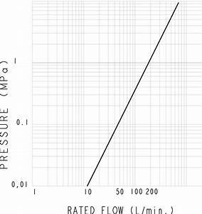 Durchflussmenge Berechnen Druck : faster 4srhf push pull kupplungsmuffe f r landtechnik mit erh hter durchflussmenge bis zu ~ Themetempest.com Abrechnung