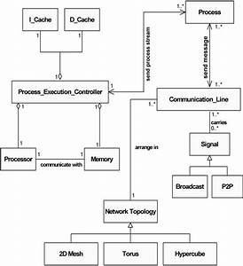 Uml Class Diagrams Of Distributed Computer System