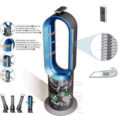how does dyson fan cool a new way to get more comfort out of air graphic