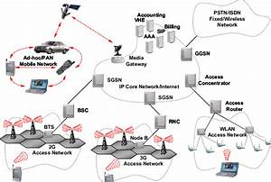The Generic 4g Mobile Network Architecture