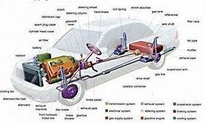 Car Parts Dictionary Is A Simple Explanation Of The Names Of Car Parts And What Are They