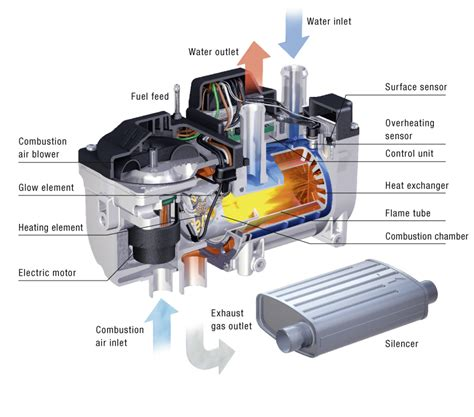 Boat Brands That Start With D by Marine Installation Safety Diesel Fuelled Heating