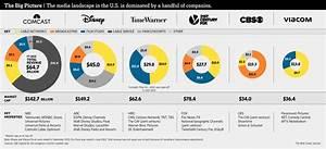 Media Squeeze Fuels Fox Bid for Time Warner - WSJ