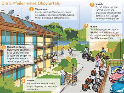 Wohnen Der Zukunft 3d Das Haus Im Computer by Mein Haus Mein Planet Und Ich Wissenschaftliche