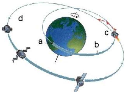 gravitationsgesetz und feld leifi physik