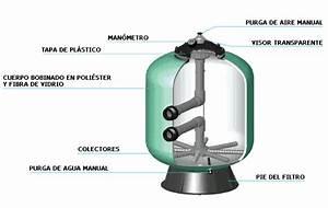 A Pot U00eancia Do Motor Rotativo  Filtros De Arena Para Piscinas