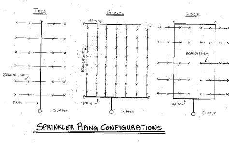 sprinklers  construction  construction knowledgenet