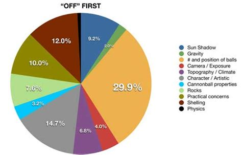 percentage of eye colors not your s apple pie chart the new york times