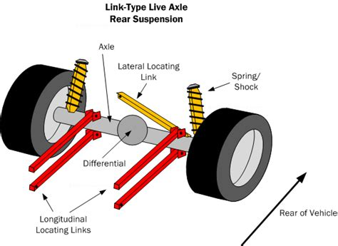 Car Suspension Basics, How-to & Design Tips