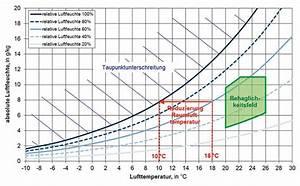 Luftfeuchtigkeit In Wohnräumen Tabelle : gute luftqualit t im souterrain ikz ~ Lizthompson.info Haus und Dekorationen