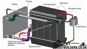 Zetec Engine Cooling Diagram
