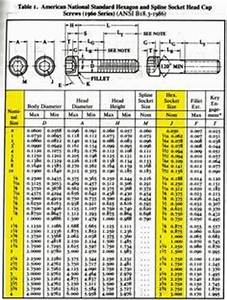 Drill Press Speed Chart Helpful Quick Reference Socket Head Cap Screw Sizing Chart