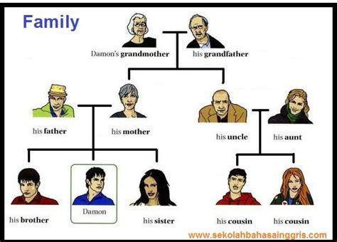 vocabulary family tree kosa kata keluarga