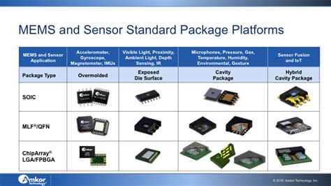 """Convergence on the """"Big Five"""": Focus on MEMS Packaging ..."""