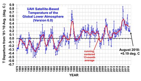 Global Temps The Same As 2002 Levels