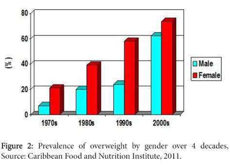 nutritional disorders therapy prevalence overweight gender