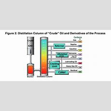How Are Lubricants Produced  Cyclon