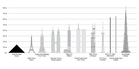 World Tallest Building Charts