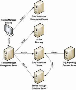 8 Best Images Of Scsm Architecture Diagram