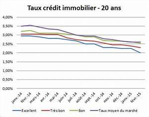 Comparateur Taux Credit : meilleur taux credit in mississippi acecashpaydayloans ~ Medecine-chirurgie-esthetiques.com Avis de Voitures