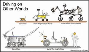 u#MarsCuriosity Mars Curiosity Rover #MSL as compared in ...