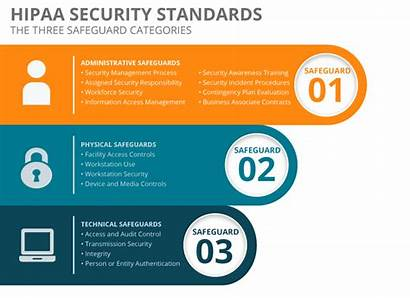 Hipaa Sharing Security Standards Safeguards Compliant Administrative