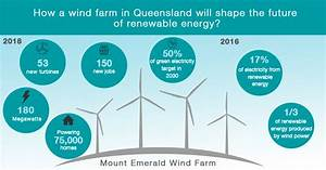 Wind farm in Queensland shapes the future of renewable ...