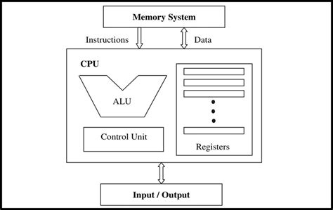 Cpu Components Interactions Download Scientific