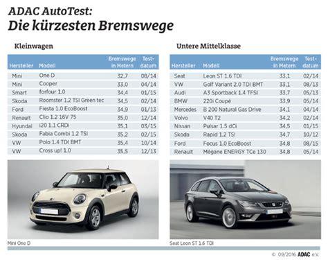 siege auto adac bremswege im vergleich 500 autos geprüft
