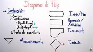 Diagramas De Flujo  Simbolog U00cda Y Construcci U00d3n