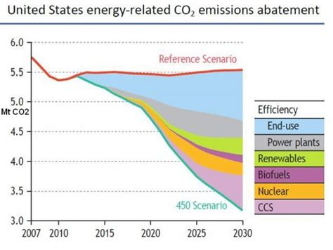 Energy Secretary Steven Chu Posts His Nuclear Rationale On
