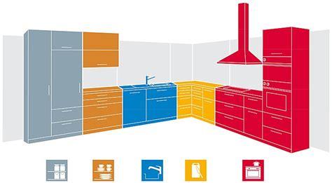 Küche Anordnung by K 252 Chenbereiche Richtig Anordnen Ergonomie How