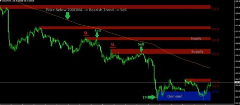 supply  demand trading indicator