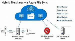 Sync File Servers With Azure File Sync In Windows Admin