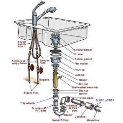 install kitchen faucet with sprayer overview how to install a kitchen sink this house