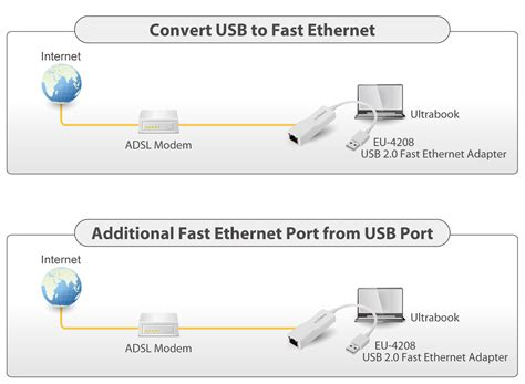 Usb To Lan Wiring Diagram by Edimax Technology Official Website Usb Adapters Usb