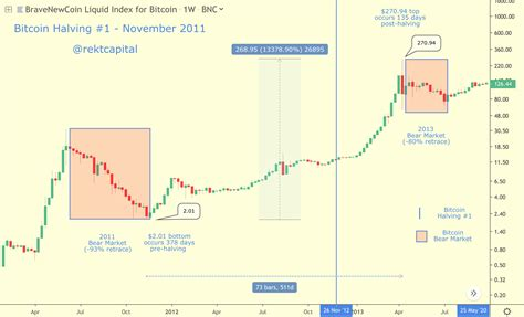 The bitcoin foundation was founded in september 2012 to promote bitcoin's development and economists define money as serving the following three purposes: Bitcoin Halving — Everything You Need to Know | by Rekt Capital | The Startup | Medium