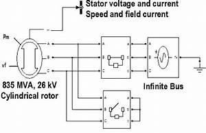 Simpowersystems Block Diagram For Generator Short Circuit