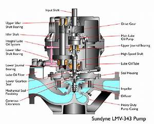 Shaft Pump Cutaway Pictures To Pin On Pinterest