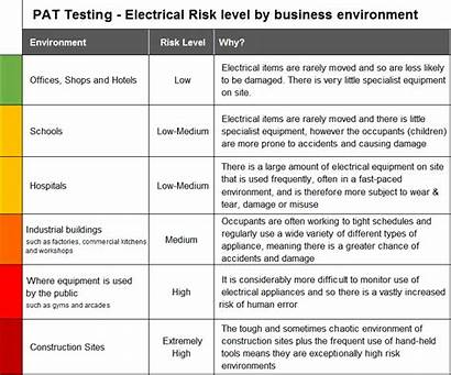 Risk Pat Testing Explained Types Wanted Different